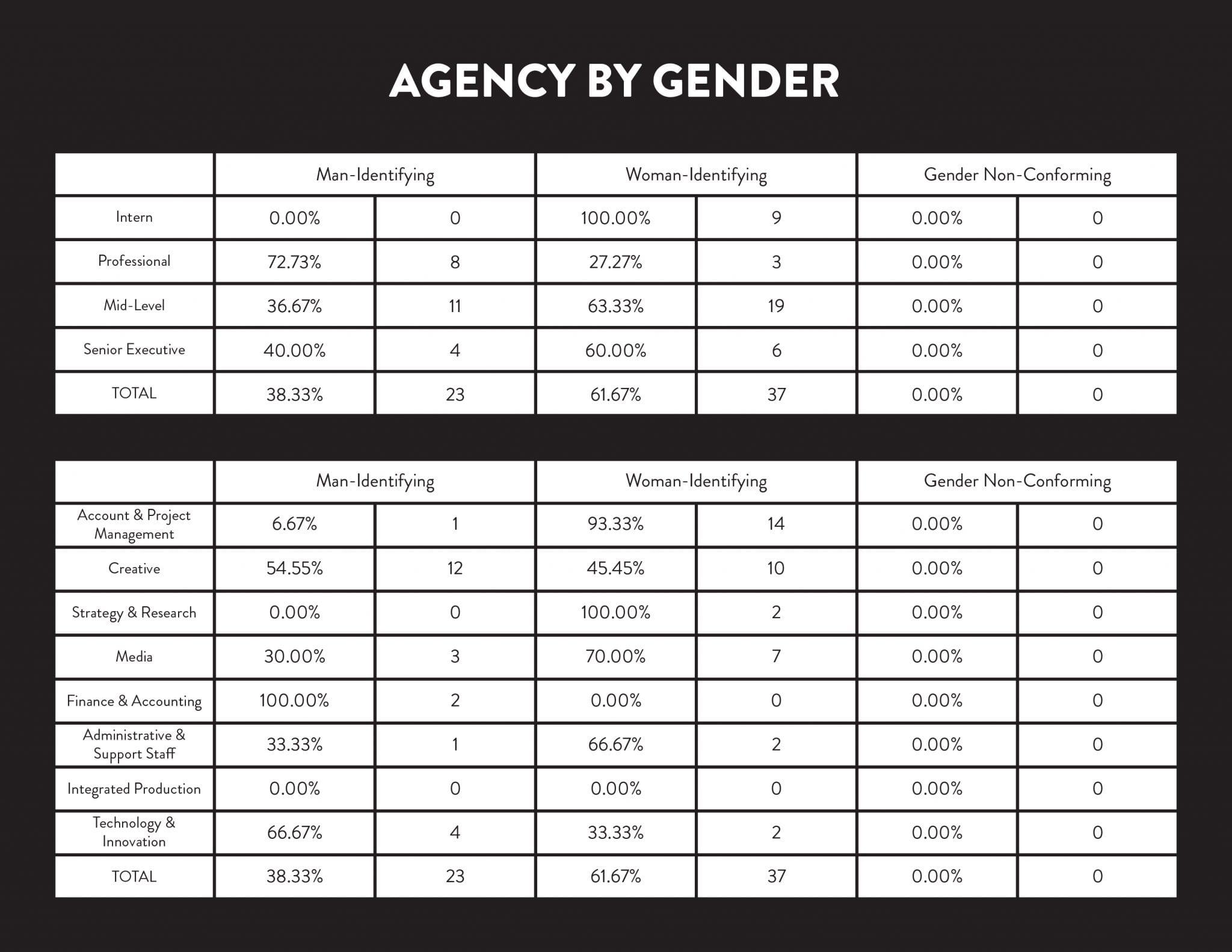 Cornett Gender Status